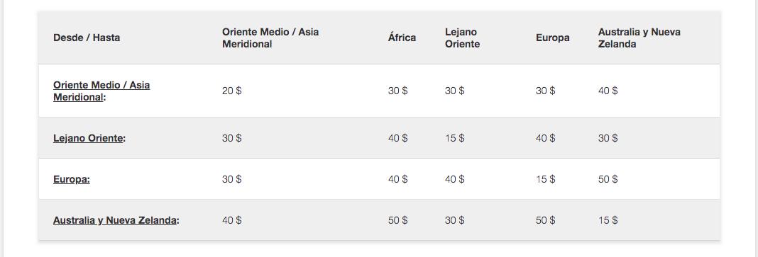 Equipaje adicional por peso Emirates