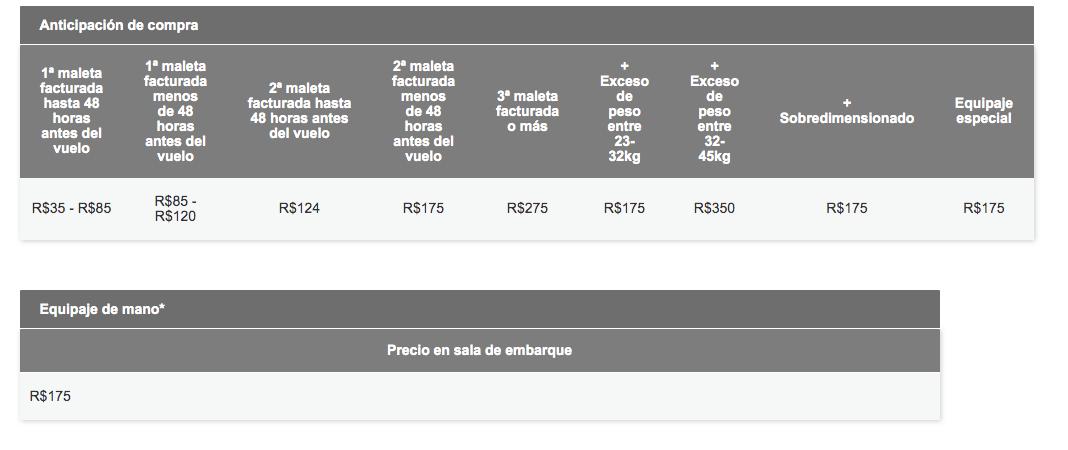 Tarifa equipaje adicional dentro de Brasil LATAM