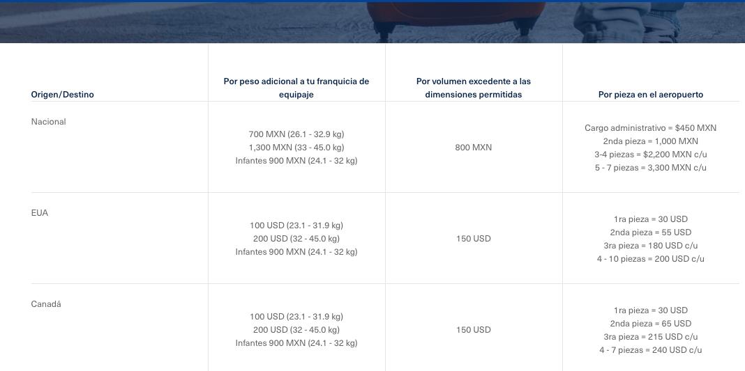 Tarifas de equipaje adicional en Aeromexico