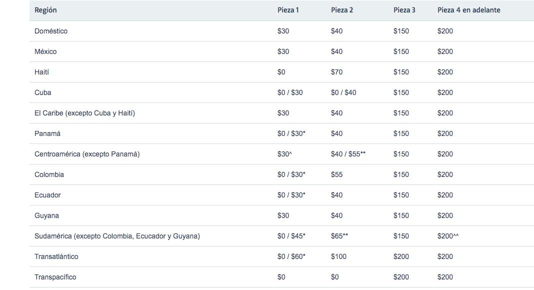 Costo de equipaje de American Airlines