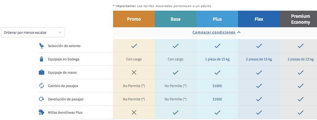 Cuadro de tarifas Aerolíneas Argentinas